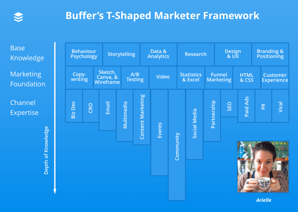 An example profile of a T-Shaped Marketer, modeled with Buffer's T-Shaped Marketer Framework