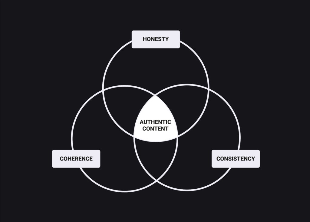 Venn Diagram of Honesty, Consistency & Coherence building authentic content